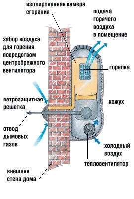 Принципиальная схема газового конвектора с принудительными наддувом и отводом дымовых газов. Установленный тепловентилятор ускоряет процесс теплообмена и сокращает время прогрева помещения