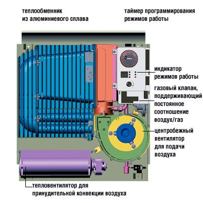 Схема устройства конвектора Gazelle Techno Premix от FONDITAL с горелкой полного предварительного смешения и системой поддержания на постоянном уровне соотношения воздух/газ